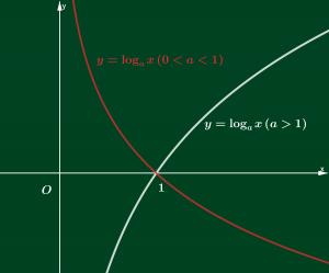 Giải bất phương trình logarit cơ bản