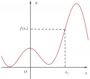 đồ thị của hàm số