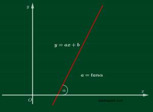 Hệ số góc của đường thẳng
