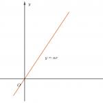 bài tập về đồ thị hàm số lớp 9