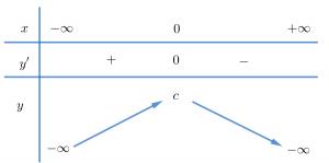 Bảng biến thiên hàm số bậc 4 có 1 cực trị