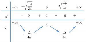 Bảng biến thiên hàm số bậc 4 có 2 cực trị