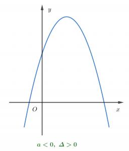 Các dạng đồ thị hàm số bậc 2