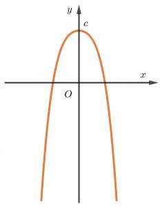 DDồ thị hàm số bậc 4