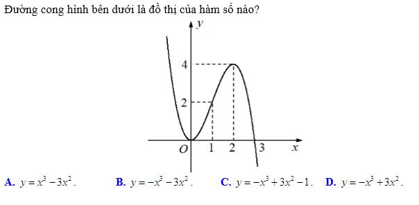 cách làm bài toán khảo sát hàm số