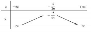 bảng biến thiên hàm số bậc hai
