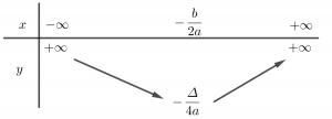 bảng biến thiên hàm số bậc 2
