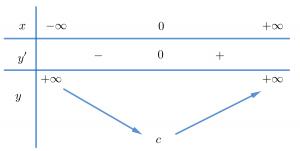 bảng biến thiên hàm số bậc 4