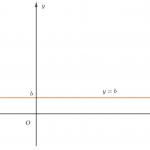 cách vẽ đồ thị hàm số y=ax+b