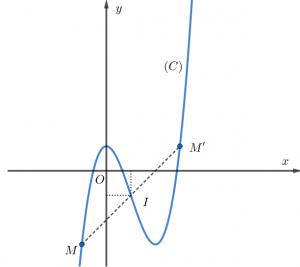 tâm đối xứng của hàm số