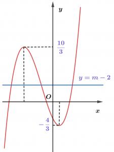 đồ thị của hàm số cắt trục hoành tại 2 điểm và có điểm cao nhất là . khi đó số đo