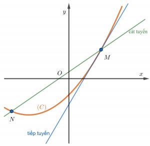 tiếp tuyến của đồ thị hàm số