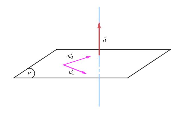 Cặp vector chỉ phương