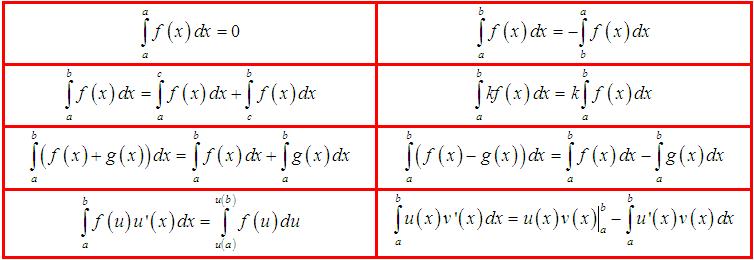 tổng hợp các công thức tích phân