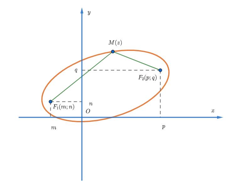Điểm biểu diễn số phức z là elip