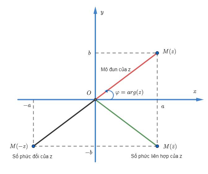 tìm tập hợp các điểm biểu diễn số phức z