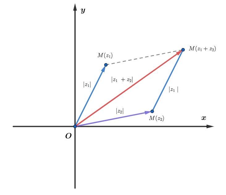 Bất đẳng thức tam giác số phức