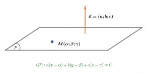 phương trình mặt phẳng oxyz