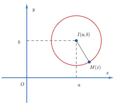 tìm tập hợp điểm biểu diễn số phức w