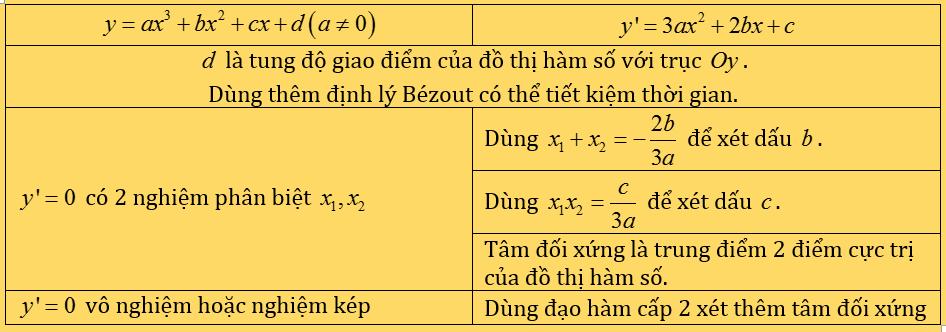 đánh giá hệ số hàm bậc 3