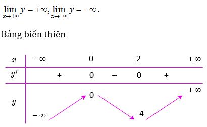 khảo sát đồ thị hàm số bậc 3
