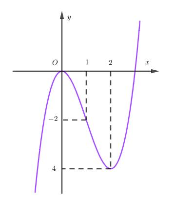 khảo sát hàm số bậc 3