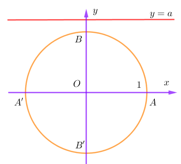 phương trình lượng giác cơ bản lớp 11