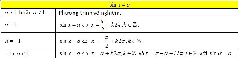 cong thức nghiệm của sinx=a