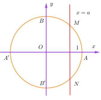 phương trình cosx=a