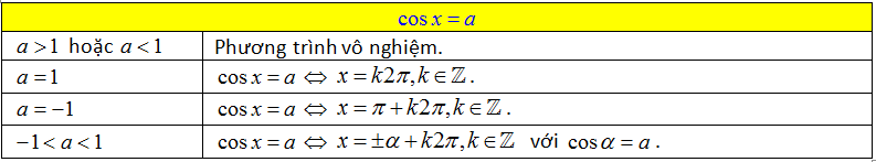 công thức nghiệm phương trình lượng giác cơ bản