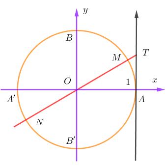tanx=a