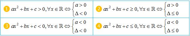bài tập dấu của tam thức bậc hai