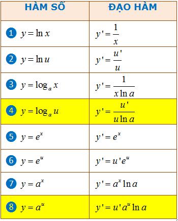 công thức đạo hàm logarit mũ đầy đủ